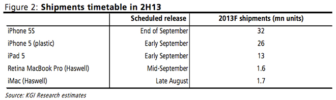 Apple-shipments-timetable-H22012-KGI-Securities-001