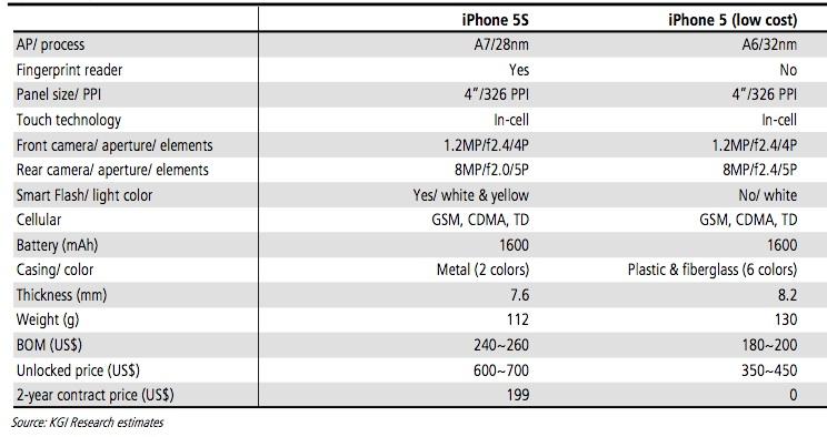 KGI-Securities-iPhone-5S-iPhone-5C-specs