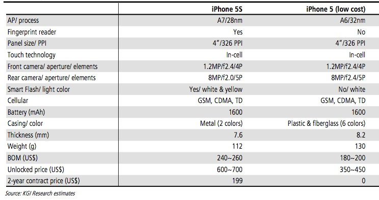 KGI-Securities-iPhone-5S-iPhone-5C-specs