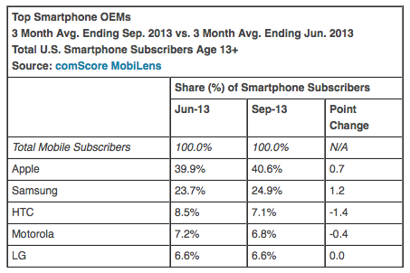comScore-20131006-September-2013-OEM-share