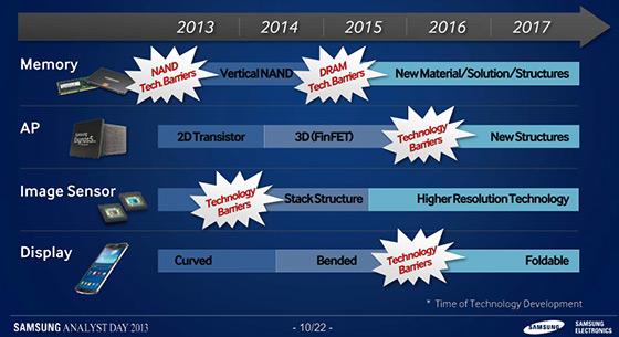 Samsung-Analyst-Day-tech-roadmap-001