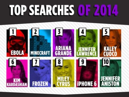 Yahoo 2014 Top Searches